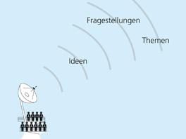 Schiffsradar mit Radarwellen, welche Ideen, Fragestellungen und Themen erfassen